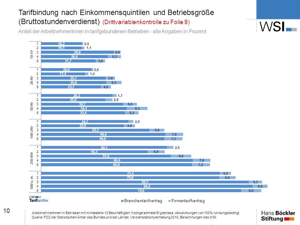 Tarifbindung nach Einkommensquintilen und Betriebsgröße (Bruttostundenverdienst) (Drittvariablenkontrolle zu Folie 9) Anteil der ArbeitnehmerInnen in tarifgebundenen Betrieben - alle Angaben in Prozent