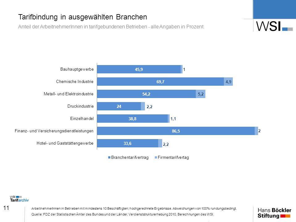 Tarifbindung in ausgewählten Branchen Anteil der ArbeitnehmerInnen in tarifgebundenen Betrieben - alle Angaben in Prozent