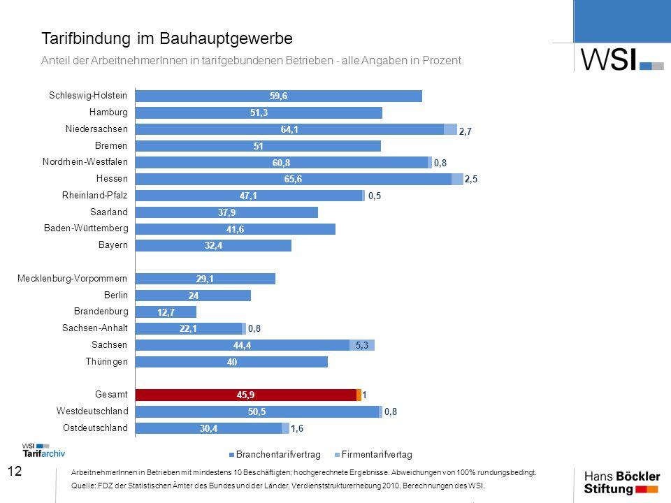 Tarifbindung im Bauhauptgewerbe Anteil der ArbeitnehmerInnen in tarifgebundenen Betrieben - alle Angaben in Prozent