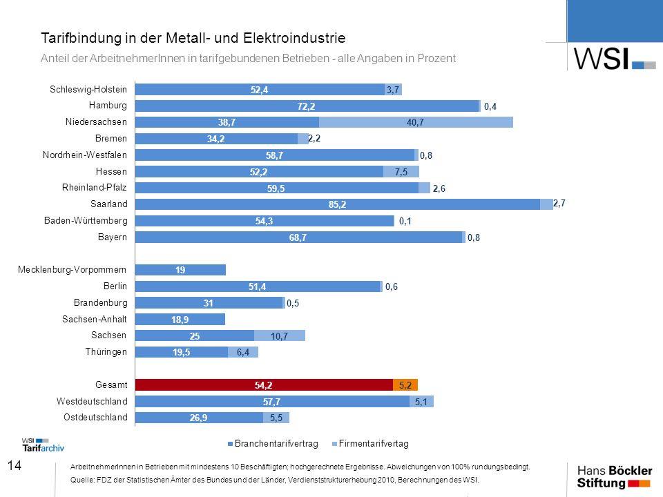 Tarifbindung in der Metall- und Elektroindustrie Anteil der ArbeitnehmerInnen in tarifgebundenen Betrieben - alle Angaben in Prozent