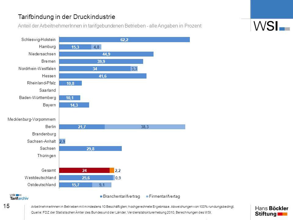 Tarifbindung in der Druckindustrie Anteil der ArbeitnehmerInnen in tarifgebundenen Betrieben - alle Angaben in Prozent
