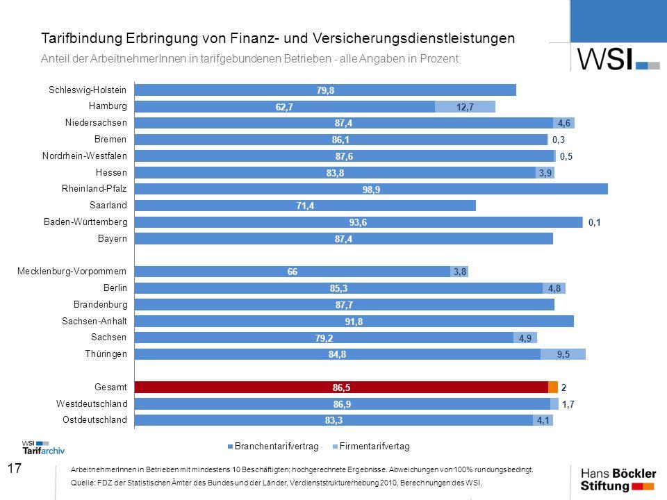 Tarifbindung Erbringung von Finanz- und Versicherungsdienstleistungen Anteil der ArbeitnehmerInnen in tarifgebundenen Betrieben - alle Angaben in Prozent