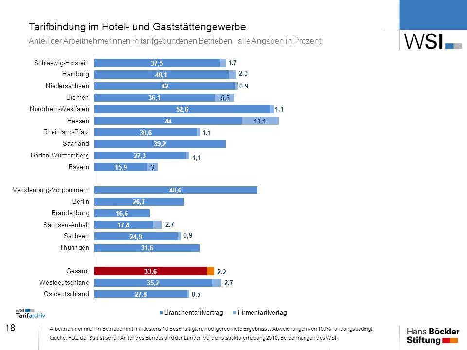 Tarifbindung im Hotel- und Gaststättengewerbe Anteil der ArbeitnehmerInnen in tarifgebundenen Betrieben - alle Angaben in Prozent