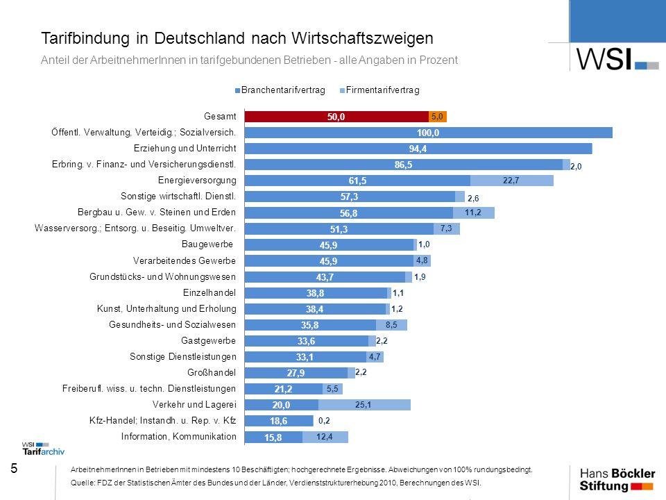 Tarifbindung in Deutschland nach Wirtschaftszweigen Anteil der ArbeitnehmerInnen in tarifgebundenen Betrieben - alle Angaben in Prozent