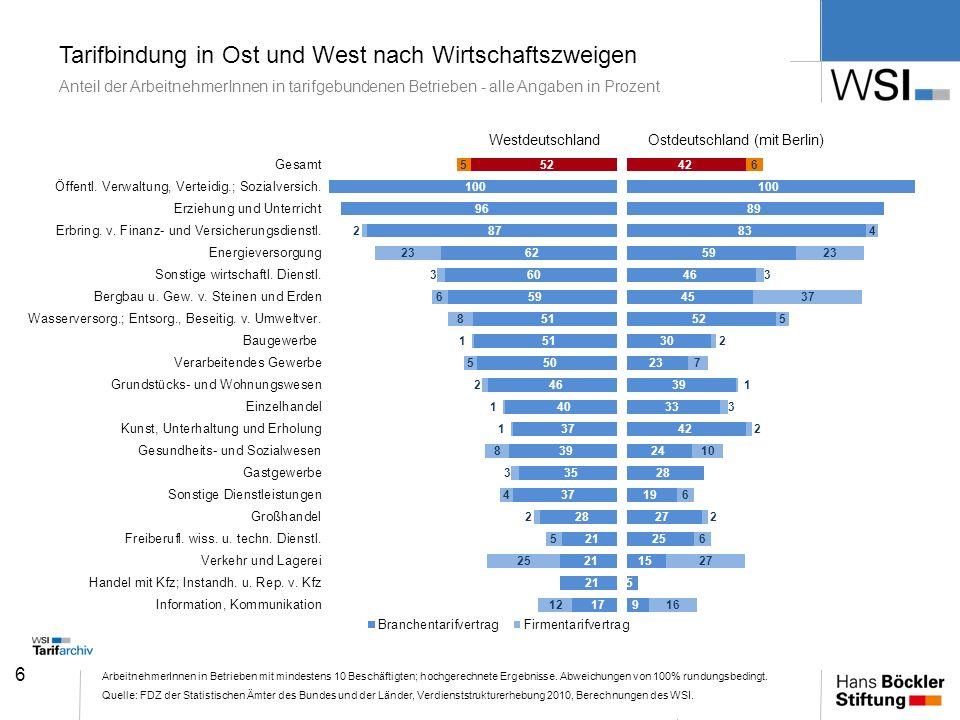 Tarifbindung in Ost und West nach Wirtschaftszweigen Anteil der ArbeitnehmerInnen in tarifgebundenen Betrieben - alle Angaben in Prozent