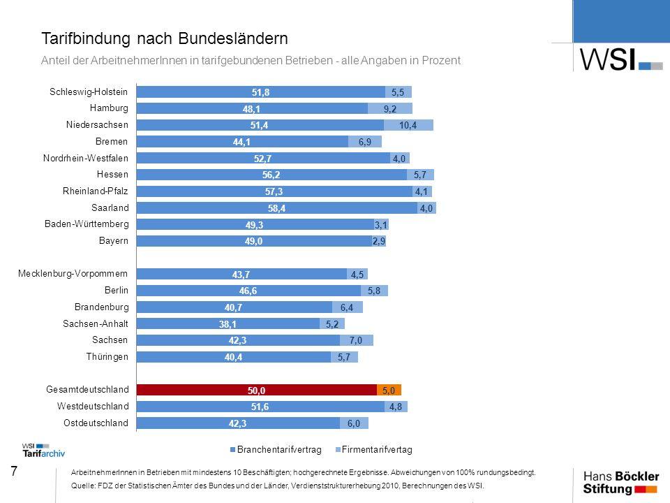 Tarifbindung nach Bundesländern Anteil der ArbeitnehmerInnen in tarifgebundenen Betrieben - alle Angaben in Prozent