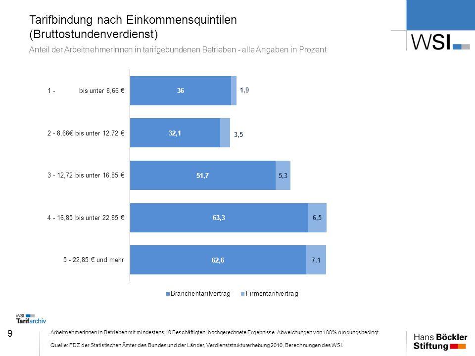 Tarifbindung nach Einkommensquintilen (Bruttostundenverdienst) Anteil der ArbeitnehmerInnen in tarifgebundenen Betrieben - alle Angaben in Prozent