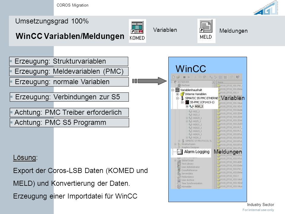 WinCC Variablen/Meldungen