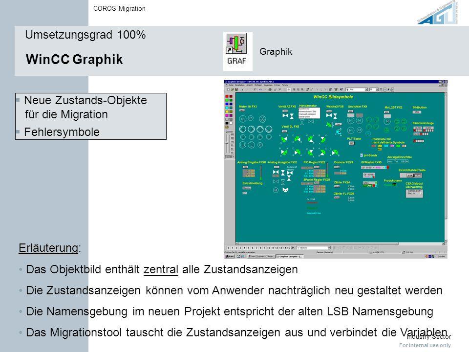 WinCC Graphik Umsetzungsgrad 100%