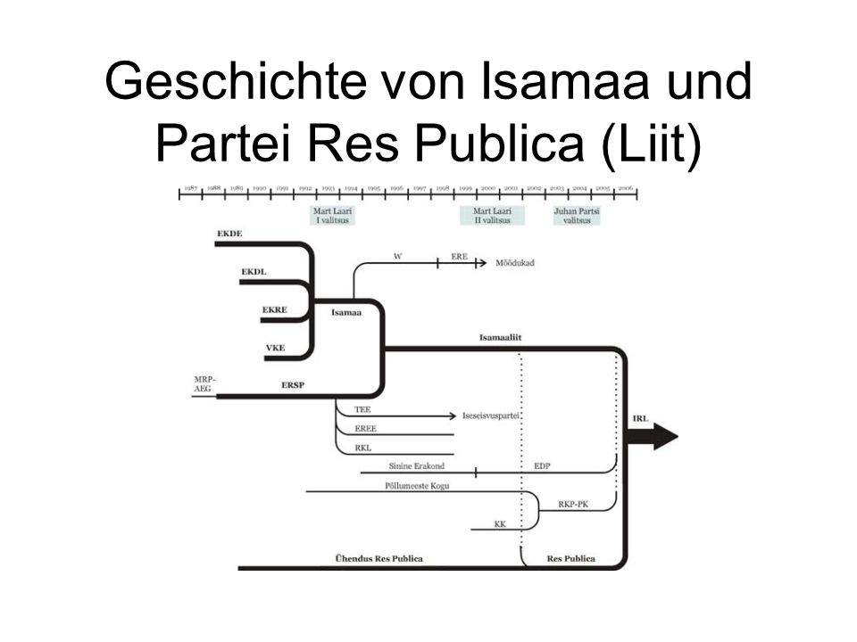 Geschichte von Isamaa und Partei Res Publica (Liit)