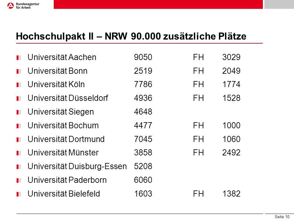 Hochschulpakt II – NRW 90.000 zusätzliche Plätze