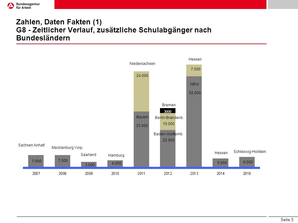 Zahlen, Daten Fakten (1) G8 - Zeitlicher Verlauf, zusätzliche Schulabgänger nach Bundesländern
