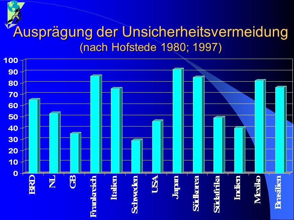 Ausprägung der Unsicherheitsvermeidung (nach Hofstede 1980; 1997)