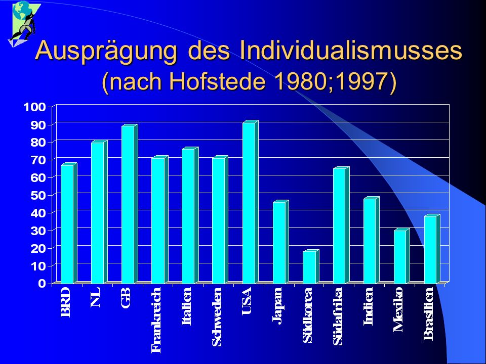 Ausprägung des Individualismusses (nach Hofstede 1980;1997)