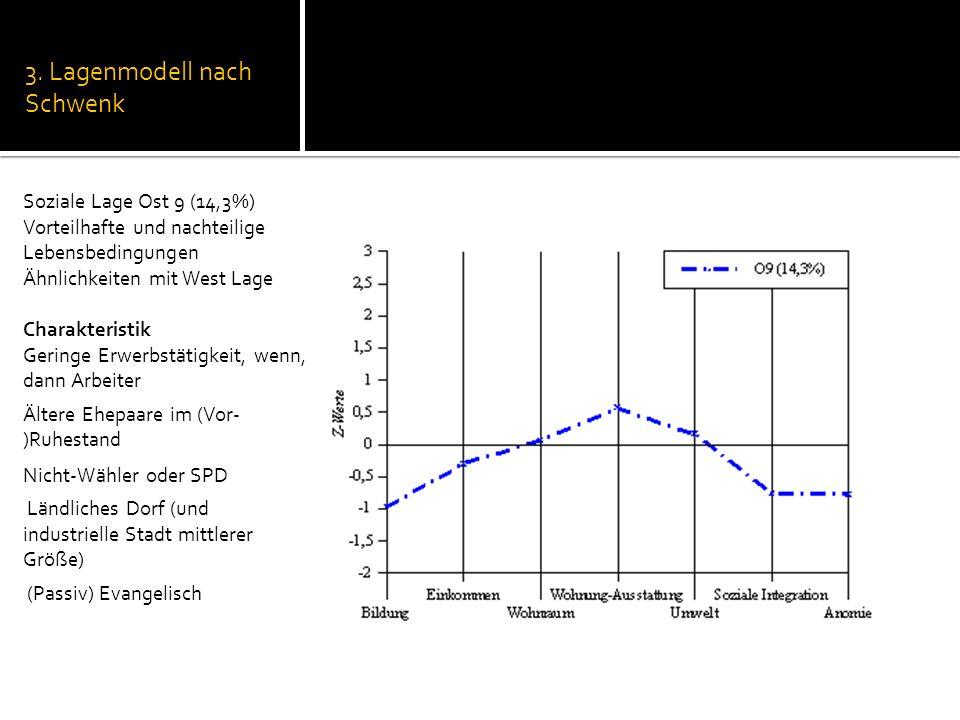 3. Lagenmodell nach Schwenk