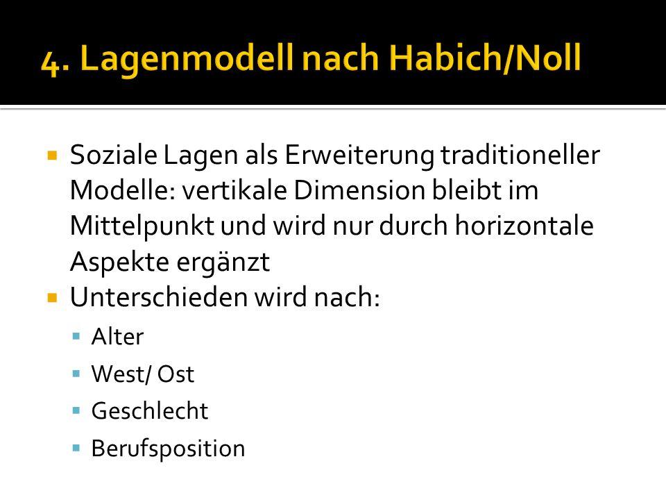 4. Lagenmodell nach Habich/Noll