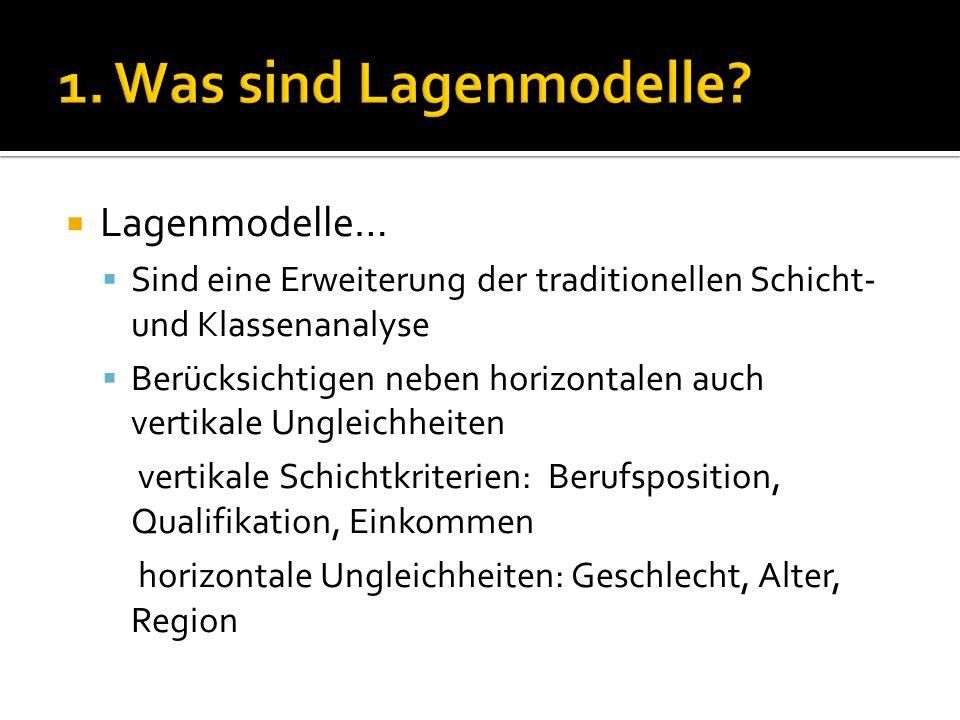 1. Was sind Lagenmodelle Lagenmodelle…