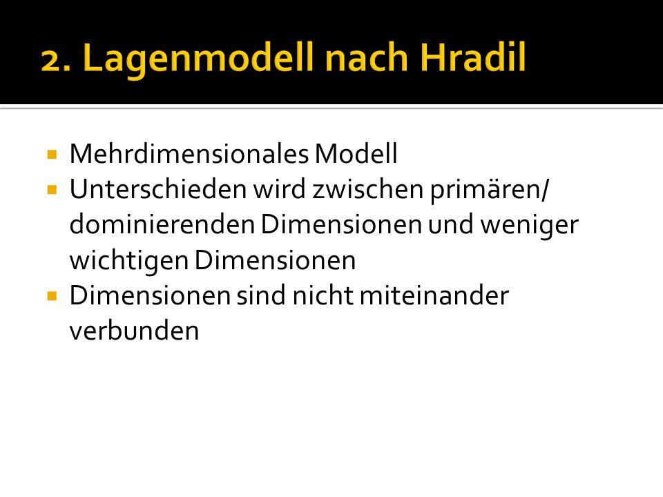2. Lagenmodell nach Hradil