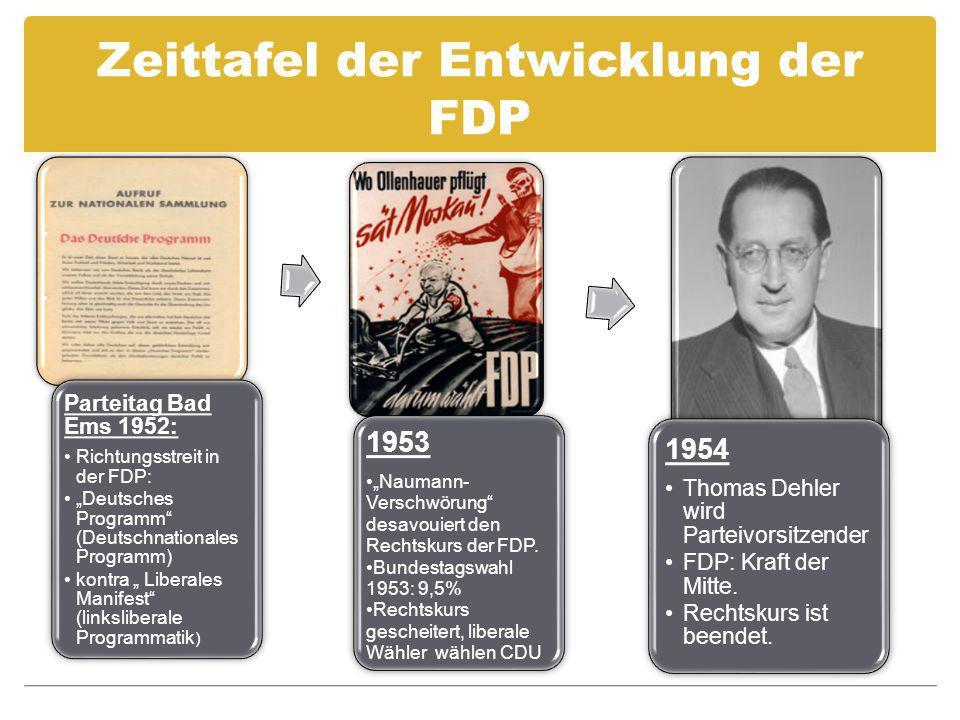 Zeittafel der Entwicklung der FDP