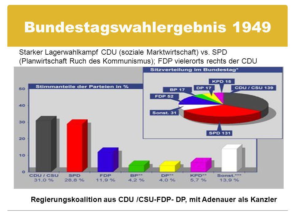 Bundestagswahlergebnis 1949