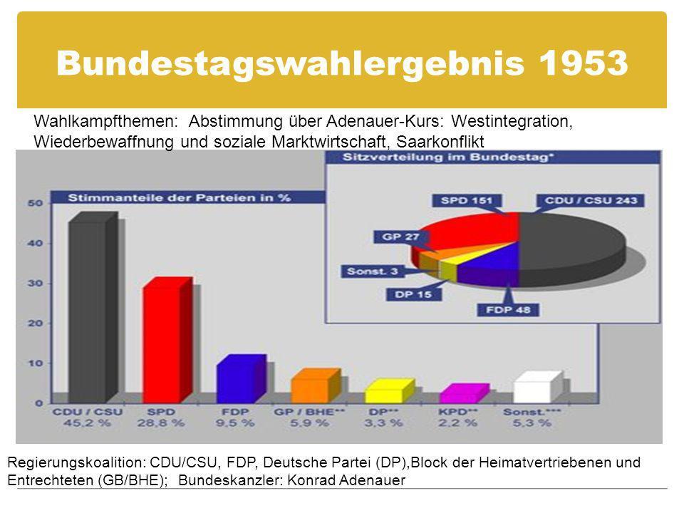 Bundestagswahlergebnis 1953
