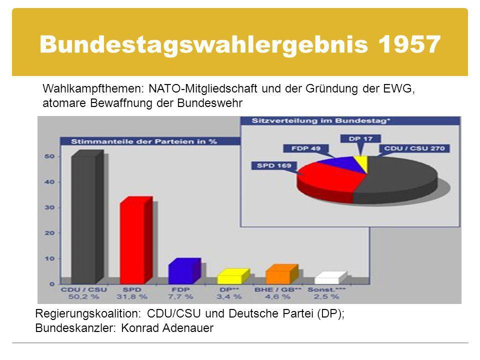 Bundestagswahlergebnis 1957