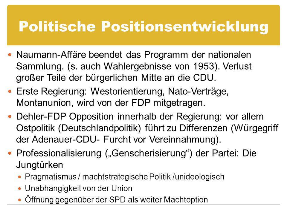 Politische Positionsentwicklung