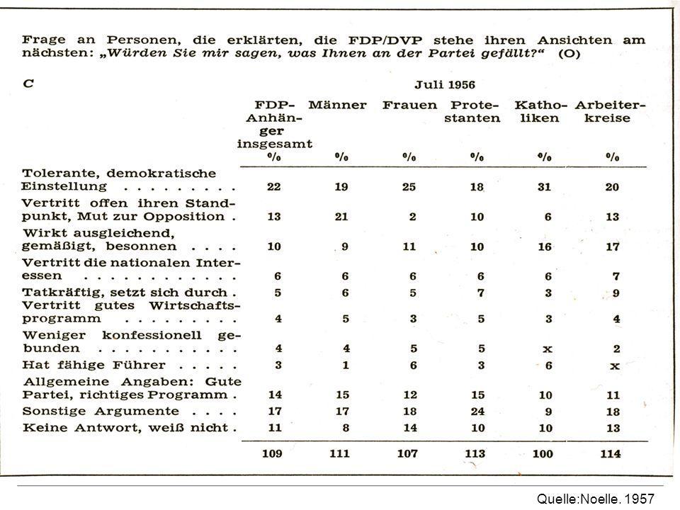 Wählerstruktur und Umfrageergebnisse