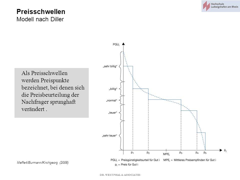 Preisschwellen Modell nach Diller