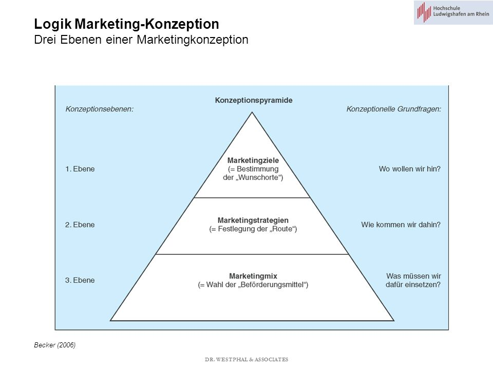 Logik Marketing-Konzeption Drei Ebenen einer Marketingkonzeption