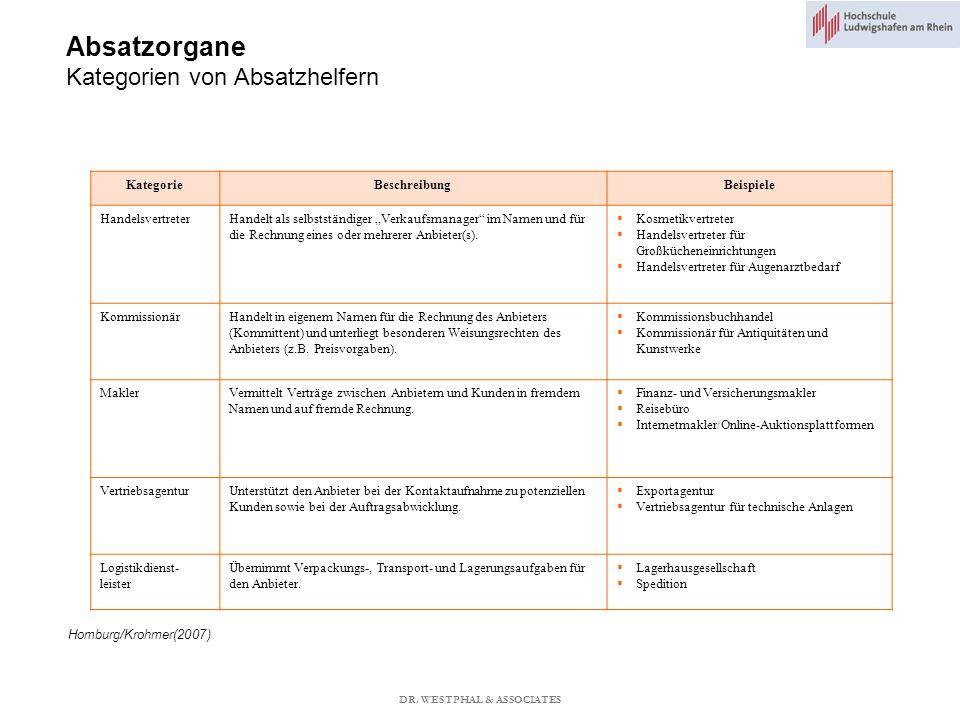 Absatzorgane Kategorien von Absatzhelfern