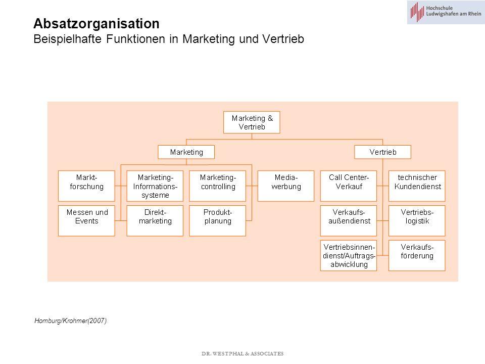 Absatzorganisation Beispielhafte Funktionen in Marketing und Vertrieb