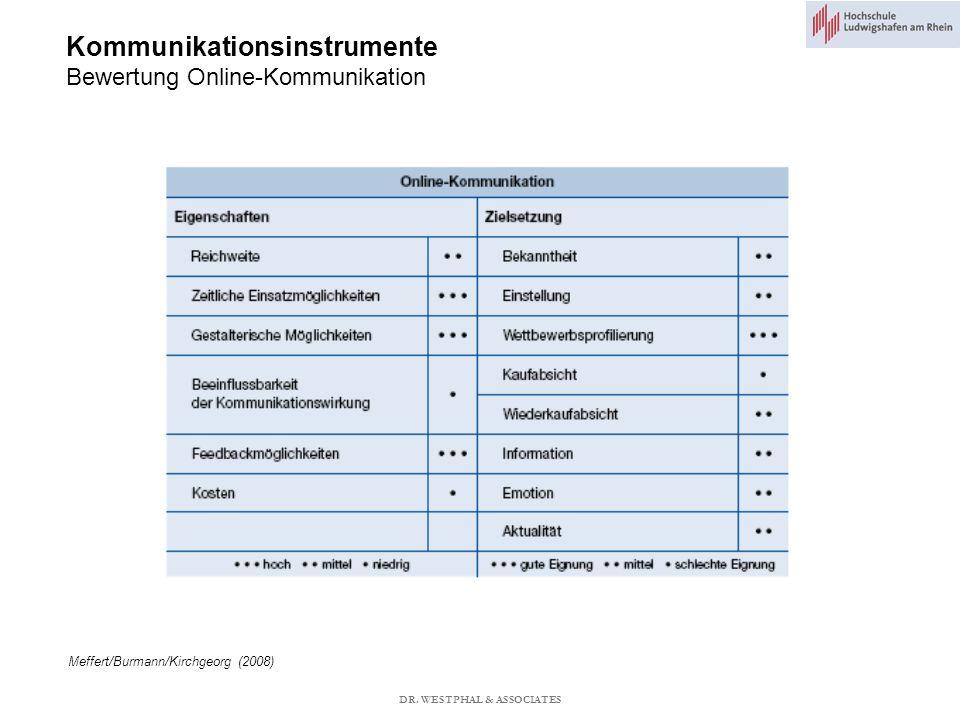 Kommunikationsinstrumente Bewertung Online-Kommunikation