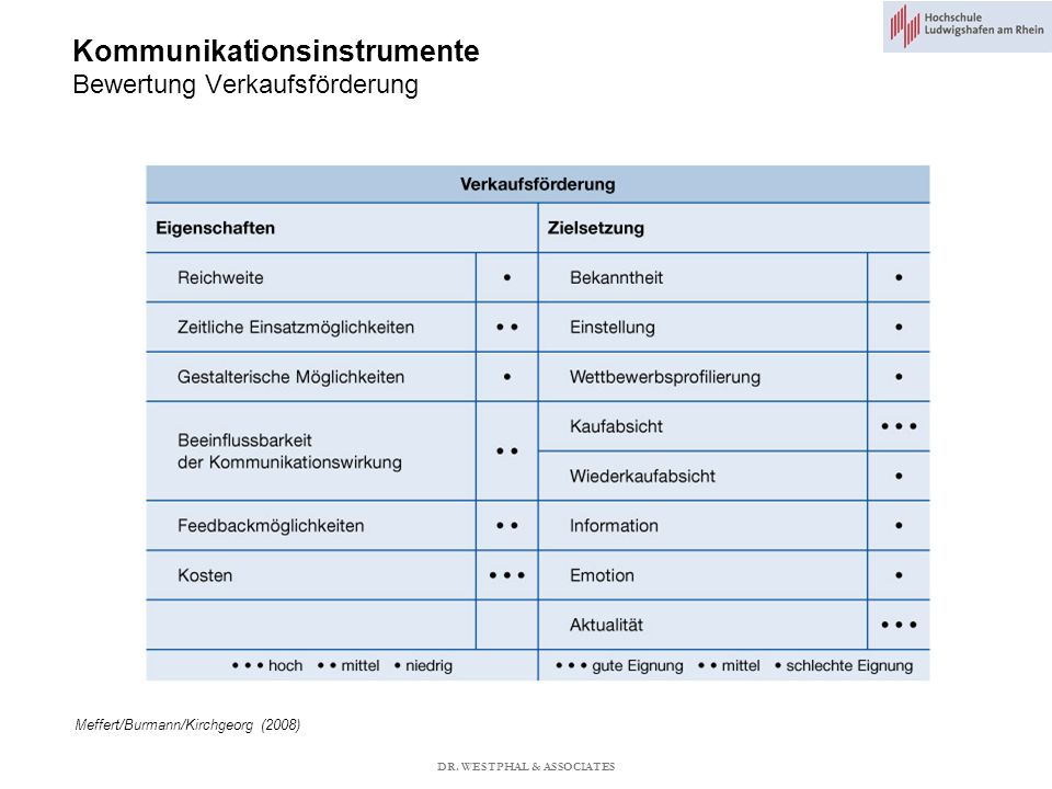 Kommunikationsinstrumente Bewertung Verkaufsförderung