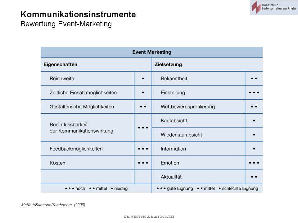 Kommunikationsinstrumente Bewertung Event-Marketing