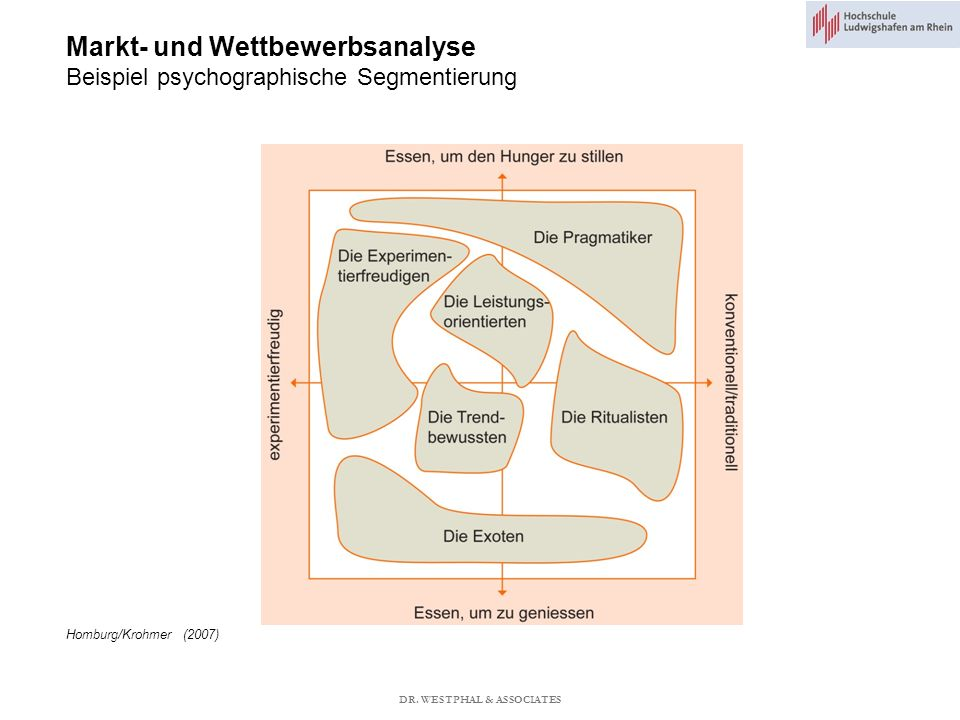 Markt- und Wettbewerbsanalyse Beispiel psychographische Segmentierung