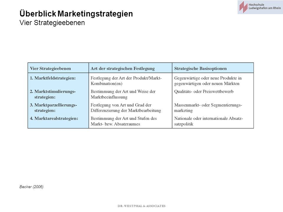 Überblick Marketingstrategien Vier Strategieebenen