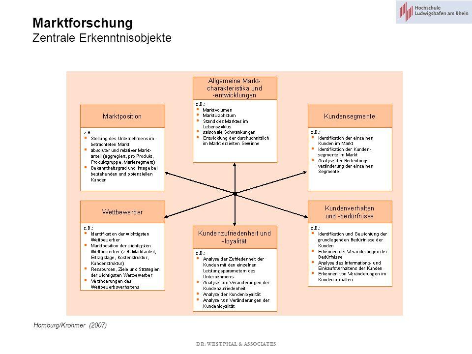 Marktforschung Zentrale Erkenntnisobjekte