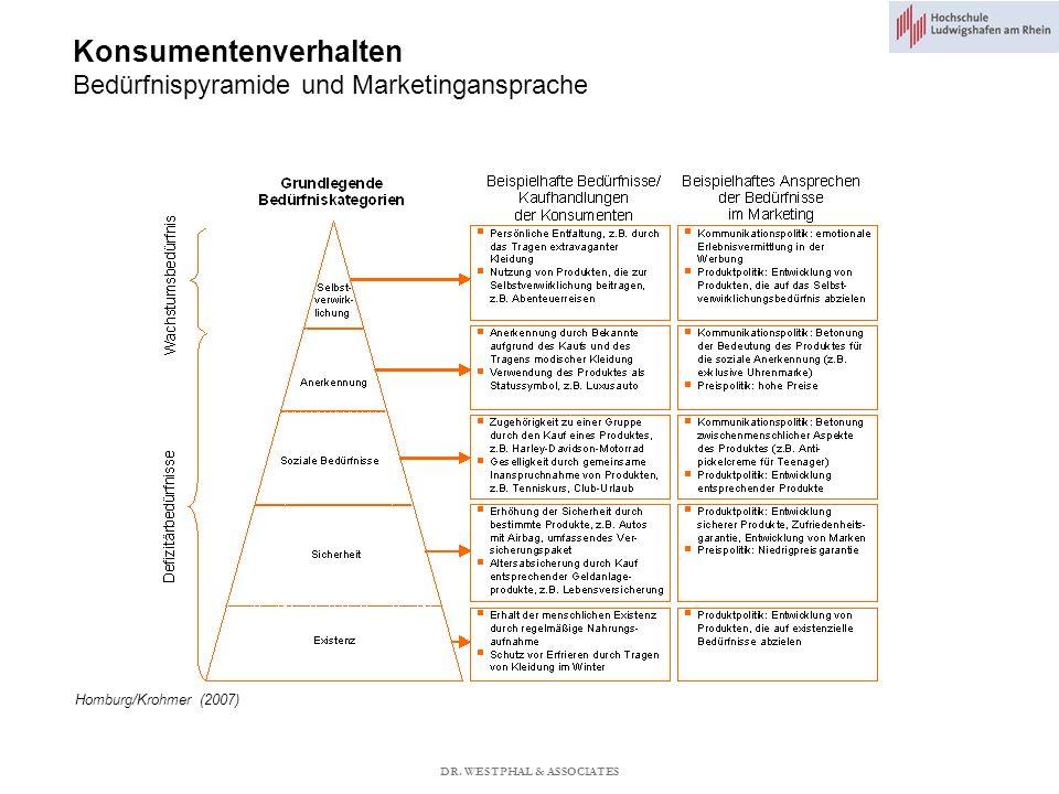 Konsumentenverhalten Bedürfnispyramide und Marketingansprache
