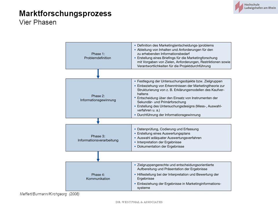 Marktforschungsprozess Vier Phasen