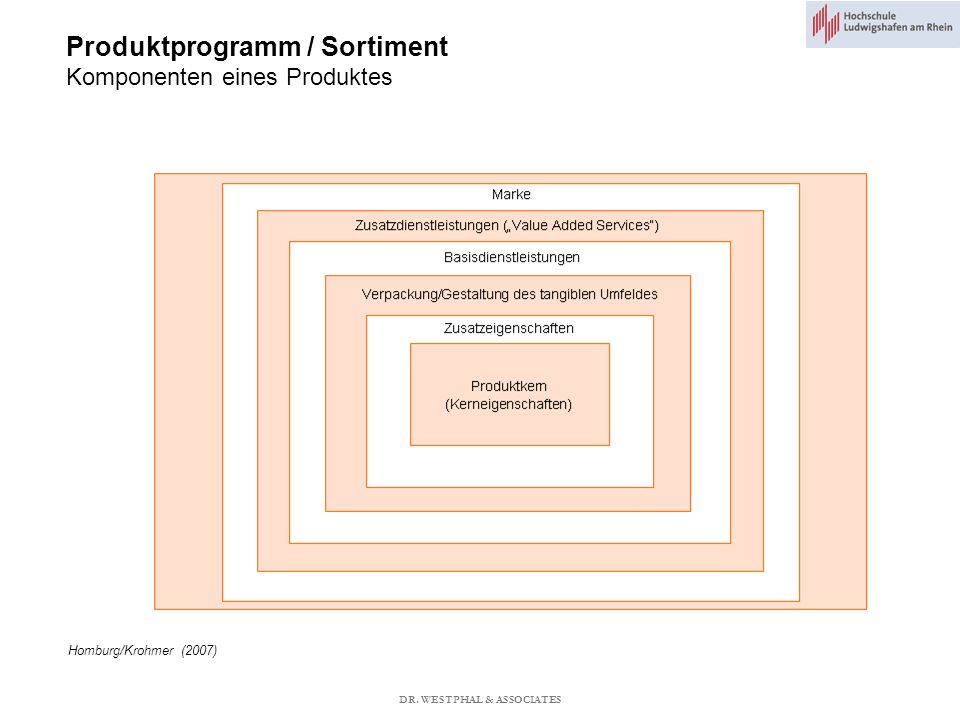 Produktprogramm / Sortiment Komponenten eines Produktes