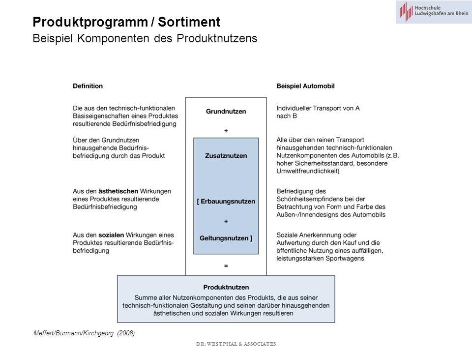 Produktprogramm / Sortiment Beispiel Komponenten des Produktnutzens