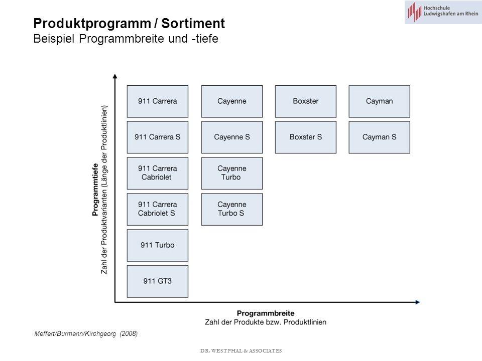 Produktprogramm / Sortiment Beispiel Programmbreite und -tiefe