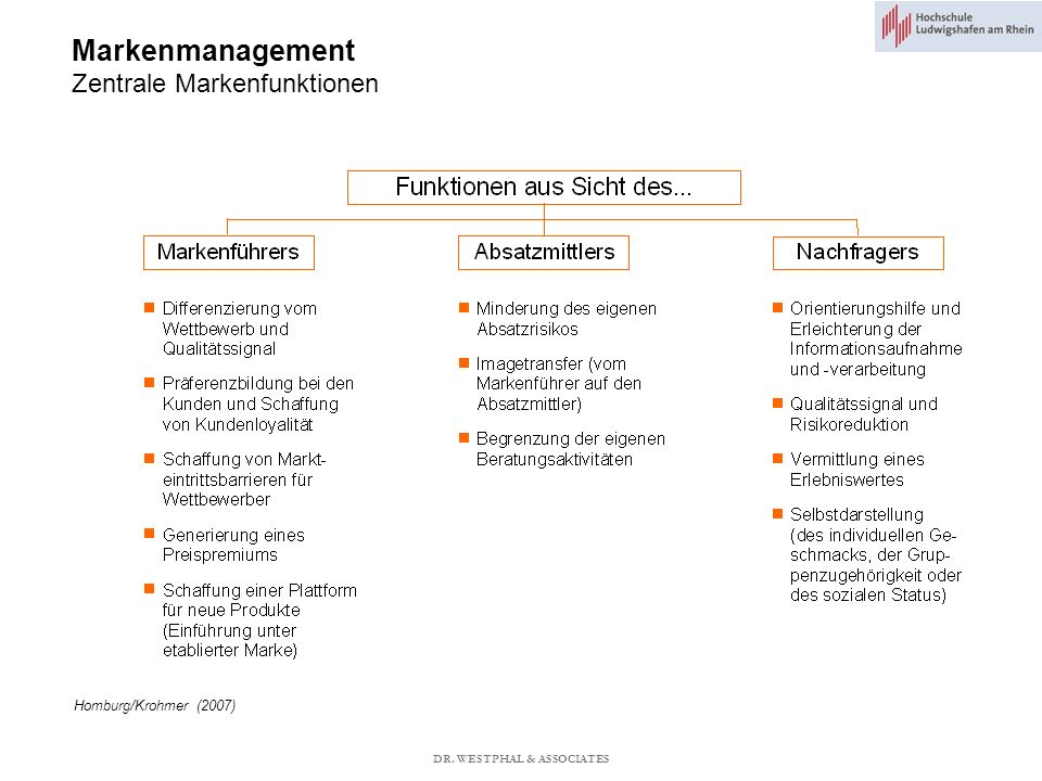 Markenmanagement Zentrale Markenfunktionen