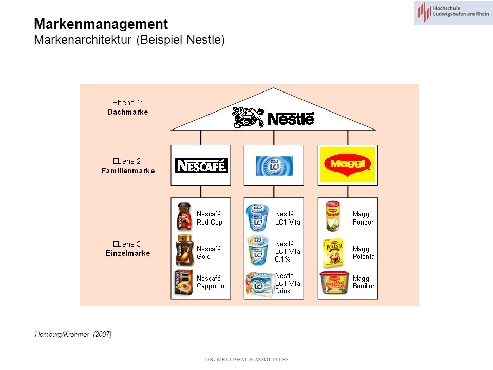 Markenmanagement Markenarchitektur (Beispiel Nestle)