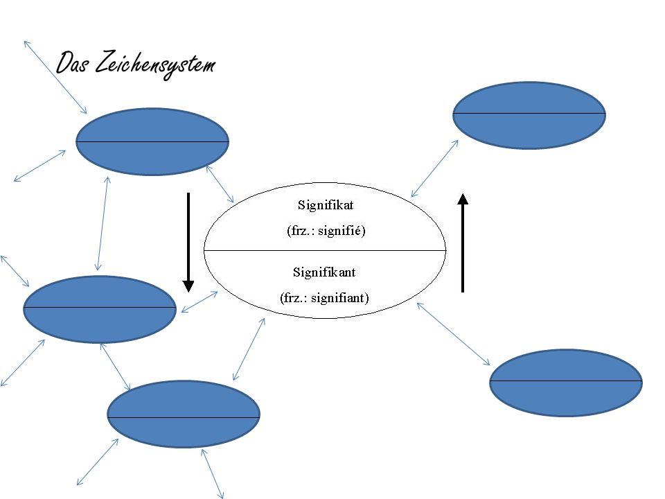 Das Zeichensystem