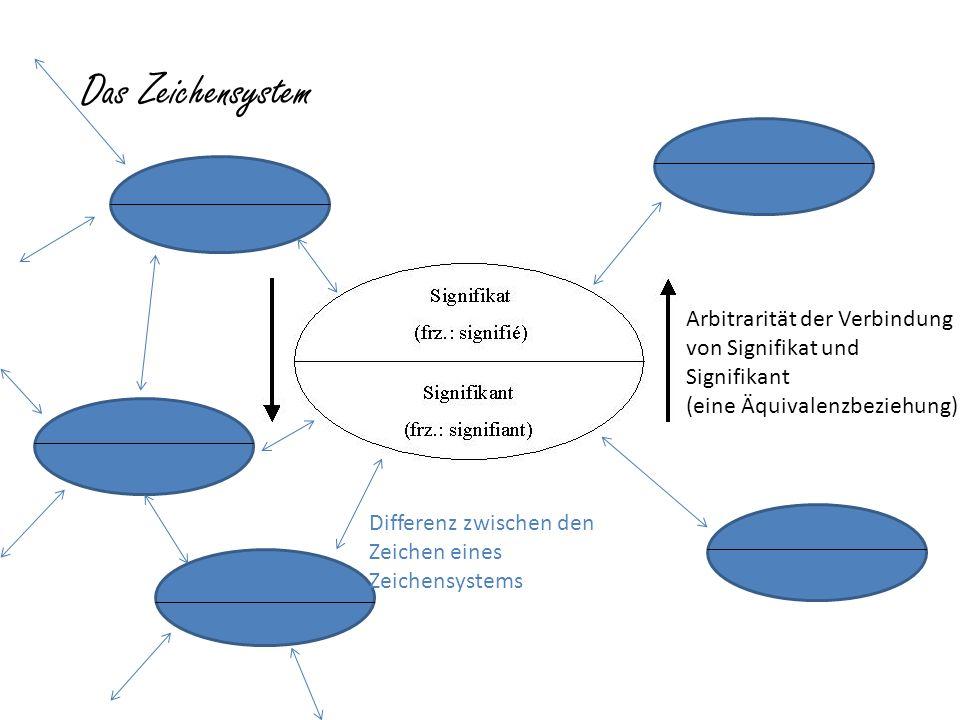 Das Zeichensystem Arbitrarität der Verbindung von Signifikat und Signifikant. (eine Äquivalenzbeziehung)