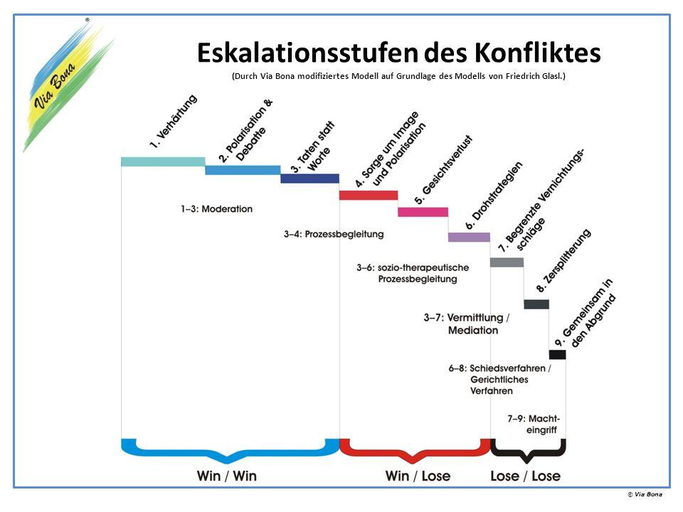 Eskalationsstufen des Konfliktes (Durch Via Bona modifiziertes Modell auf Grundlage des Modells von Friedrich Glasl.)