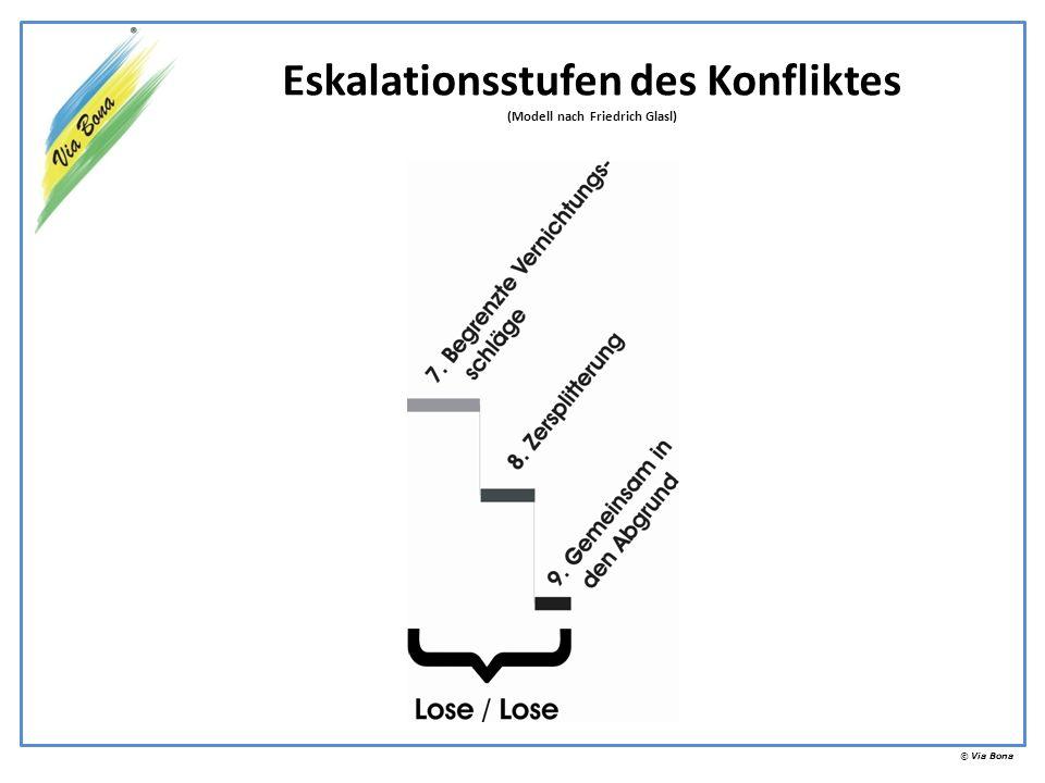 Eskalationsstufen des Konfliktes (Modell nach Friedrich Glasl)