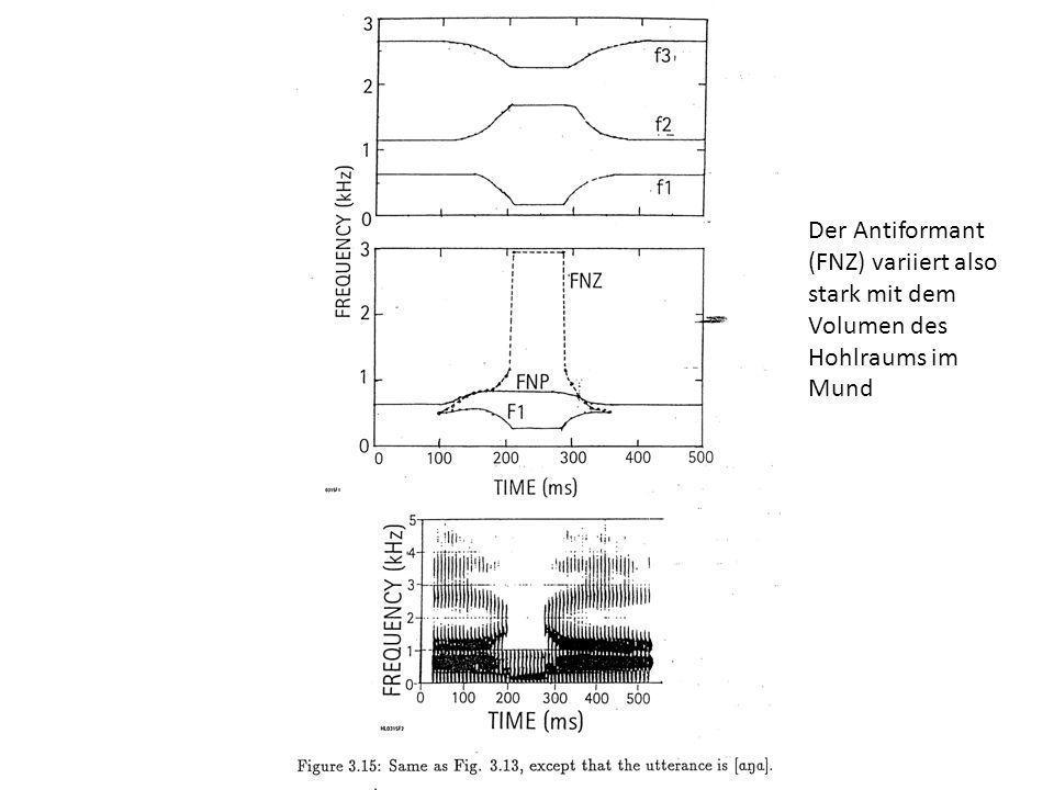 Der Antiformant (FNZ) variiert also stark mit dem Volumen des Hohlraums im Mund